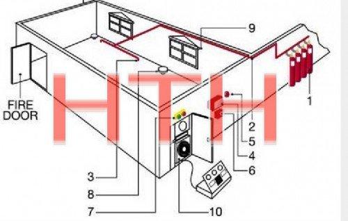 Hướng dẫn lắp đặt hệ thống phòng cháy chữa cháy cho doanh nghiệp sản xuất