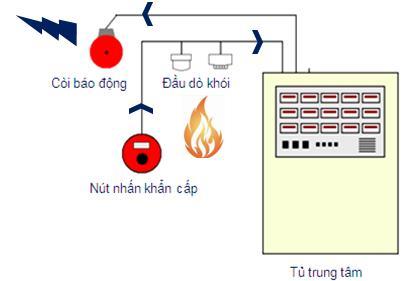 Thiết lập hệ thống báo cháy cho nhà cao tầng