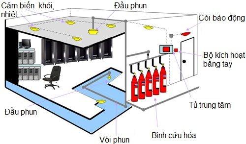 Nguyên lý làm việc của hệ thống báo cháy tự động