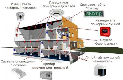 Thiết lập hệ thống phòng cháy chữa cháy